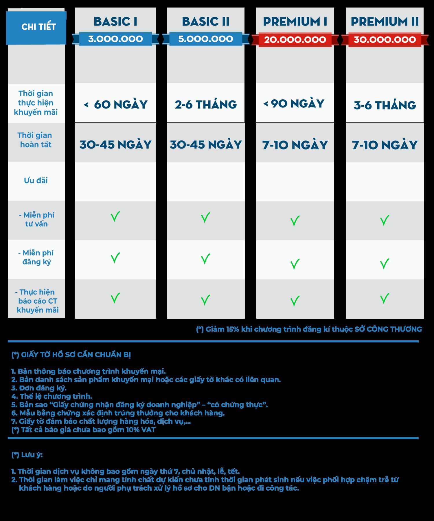 Bảng giá đăng ký chương trình khuyến mãi
