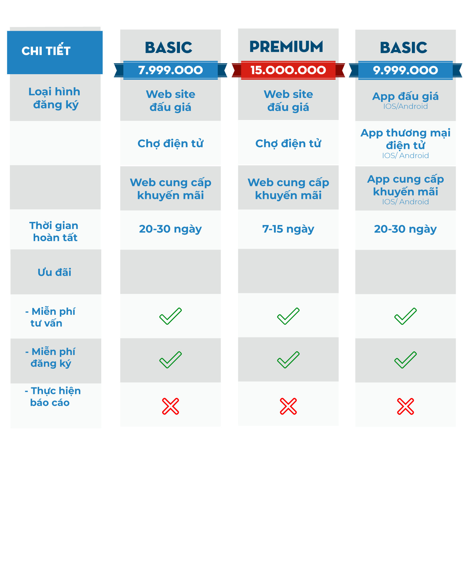 Bảng giá đăng ký bộ công thương